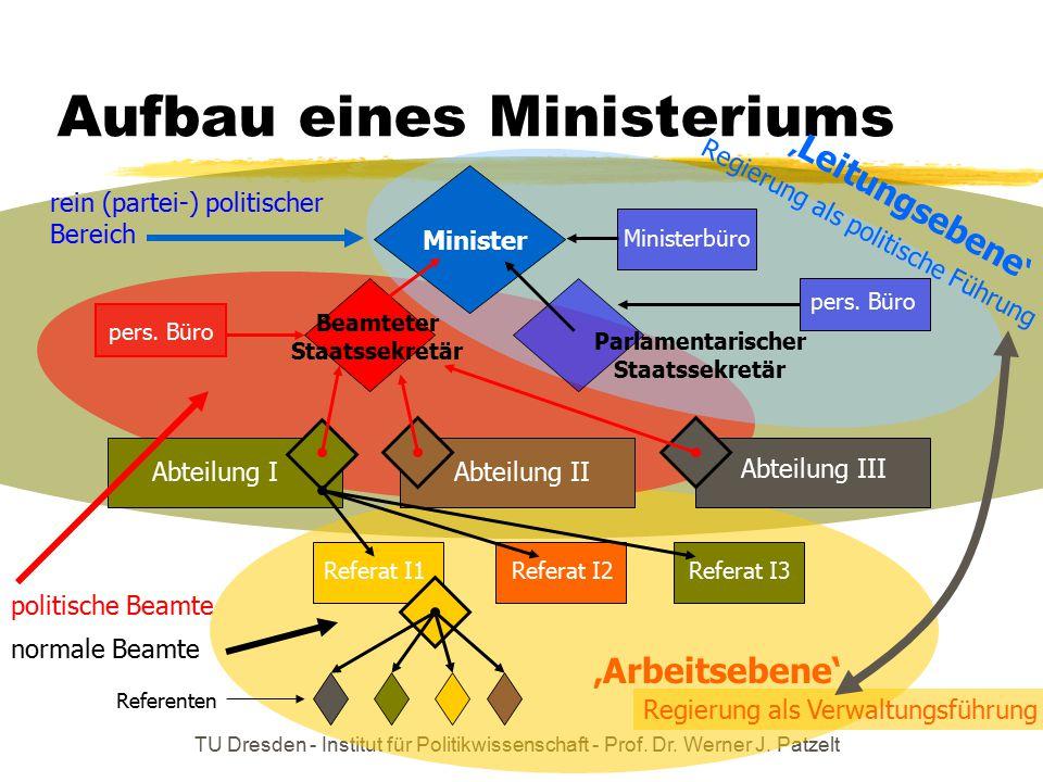 Aufbau eines Ministeriums