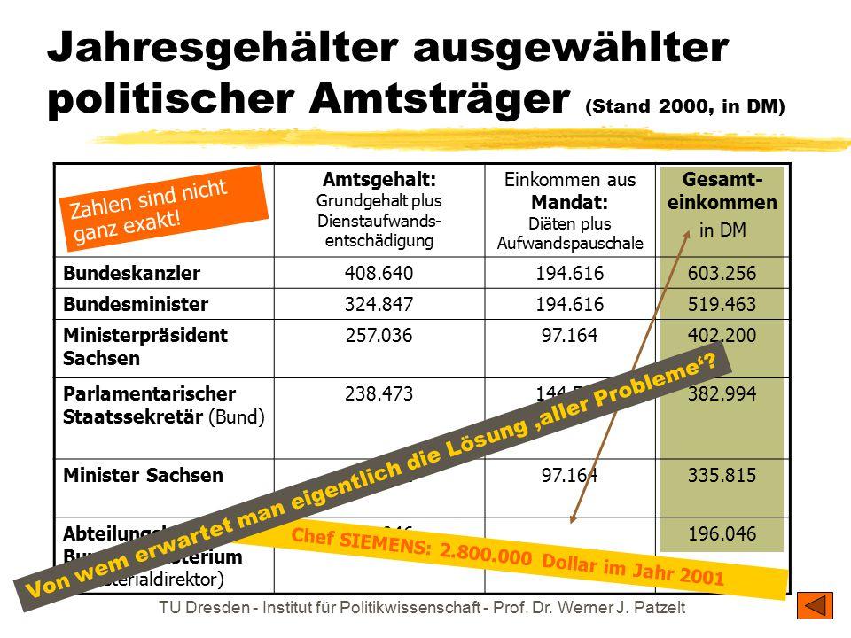 Jahresgehälter ausgewählter politischer Amtsträger (Stand 2000, in DM)