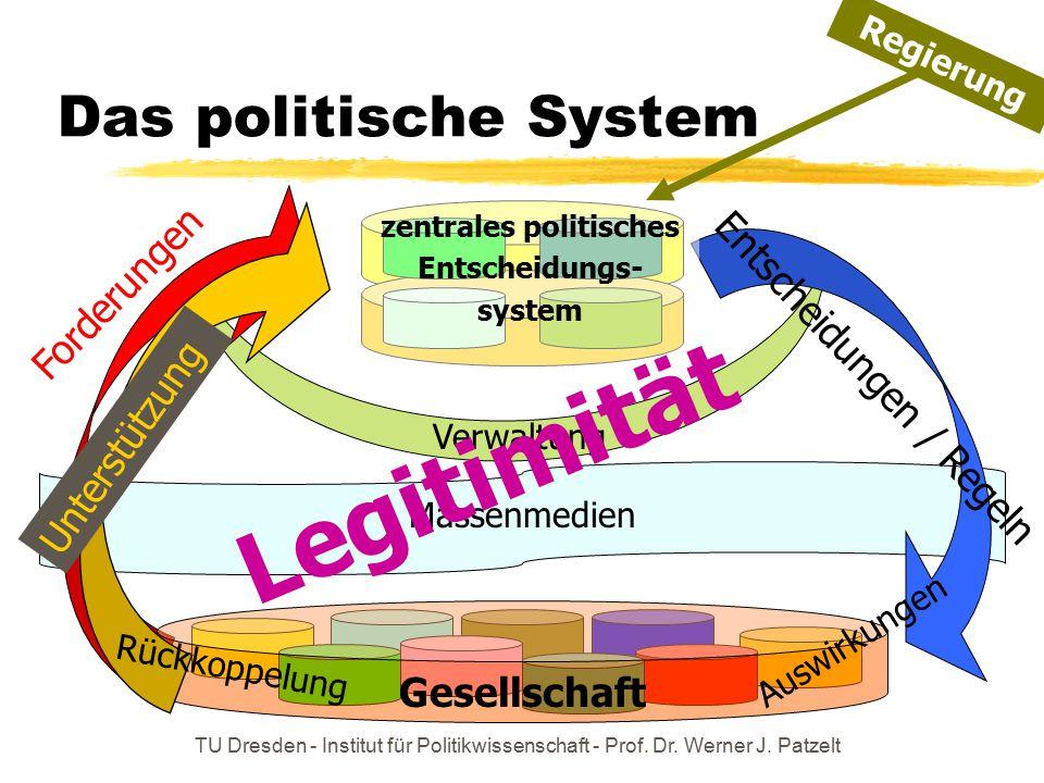 zentrales politisches Entscheidungs- system