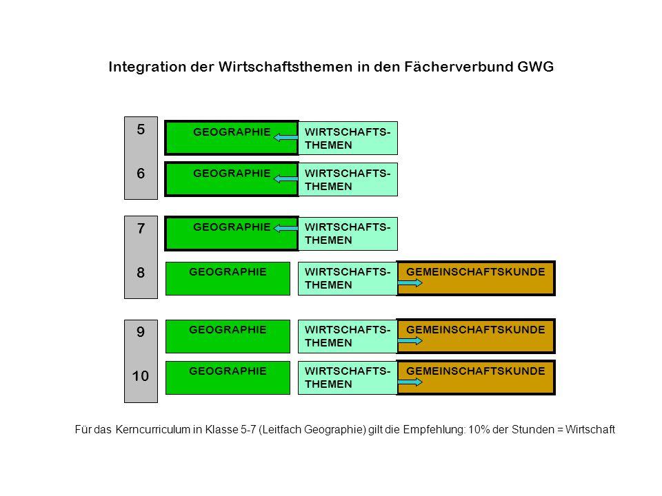 Integration der Wirtschaftsthemen in den Fächerverbund GWG
