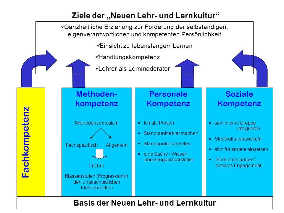 """Ziele der """"Neuen Lehr- und Lernkultur"""