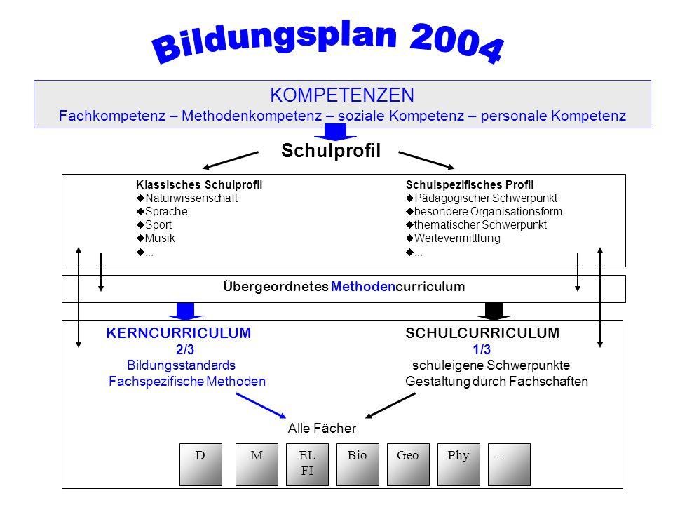 Übergeordnetes Methodencurriculum