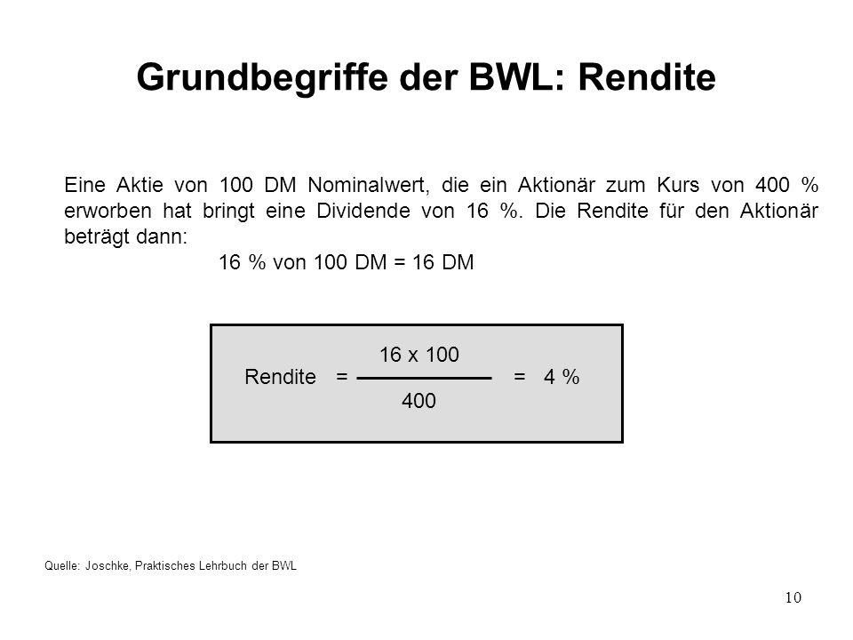 Grundbegriffe der BWL: Rendite