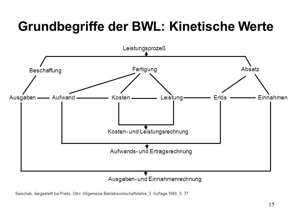 Grundbegriffe der BWL: Kinetische Werte