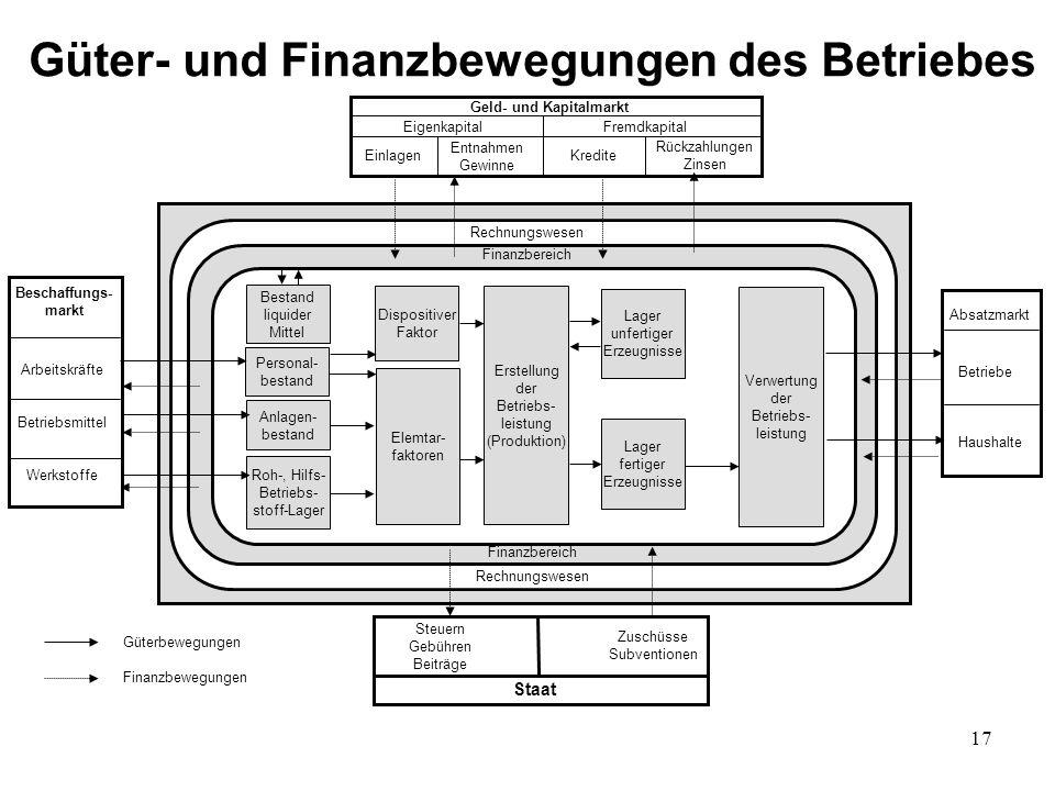 Güter- und Finanzbewegungen des Betriebes