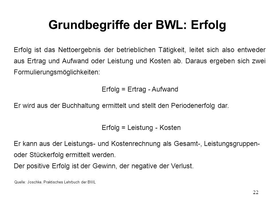 Grundbegriffe der BWL: Erfolg