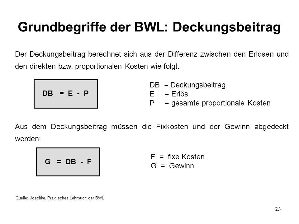 Grundbegriffe der BWL: Deckungsbeitrag