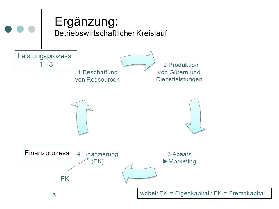Ergänzung: Betriebswirtschaftlicher Kreislauf