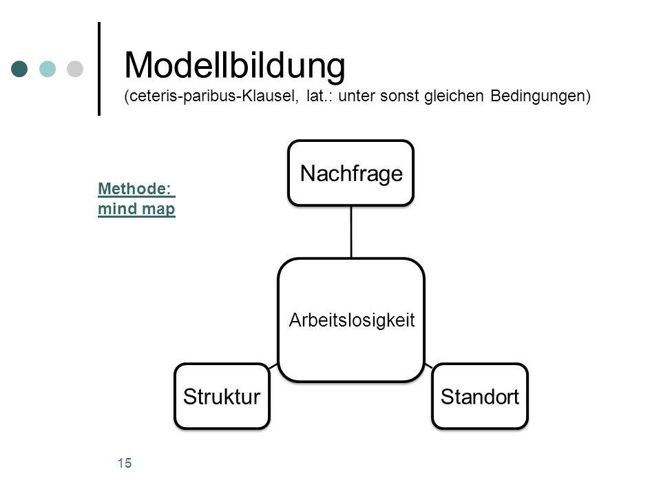 Modellbildung (ceteris-paribus-Klausel, lat