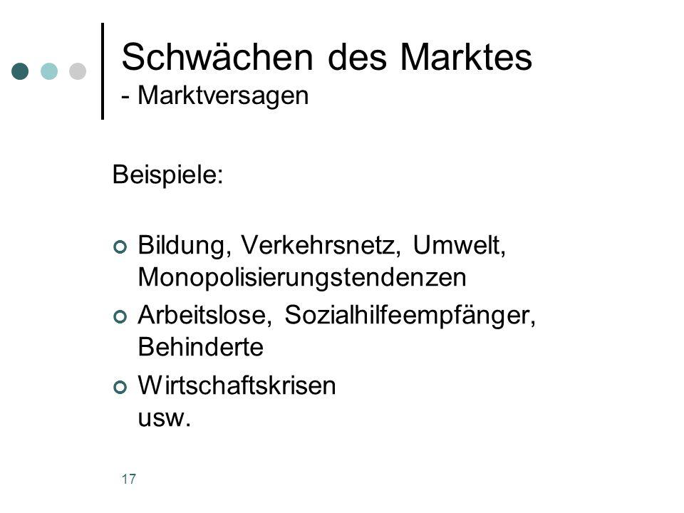 Schwächen des Marktes - Marktversagen