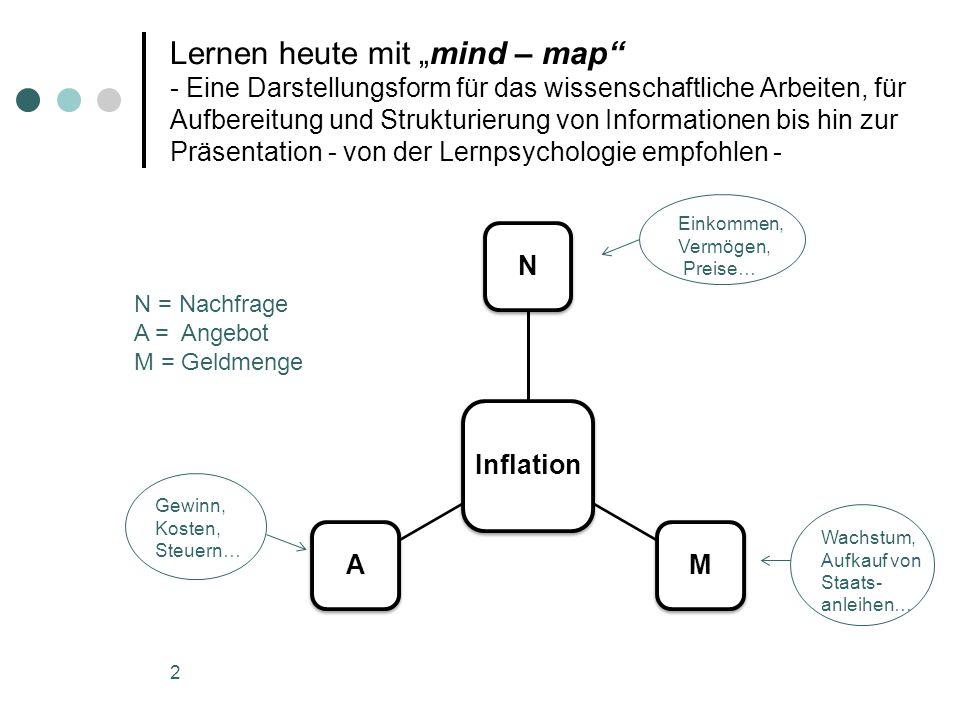"""Lernen heute mit """"mind – map - Eine Darstellungsform für das wissenschaftliche Arbeiten, für Aufbereitung und Strukturierung von Informationen bis hin zur Präsentation - von der Lernpsychologie empfohlen -"""