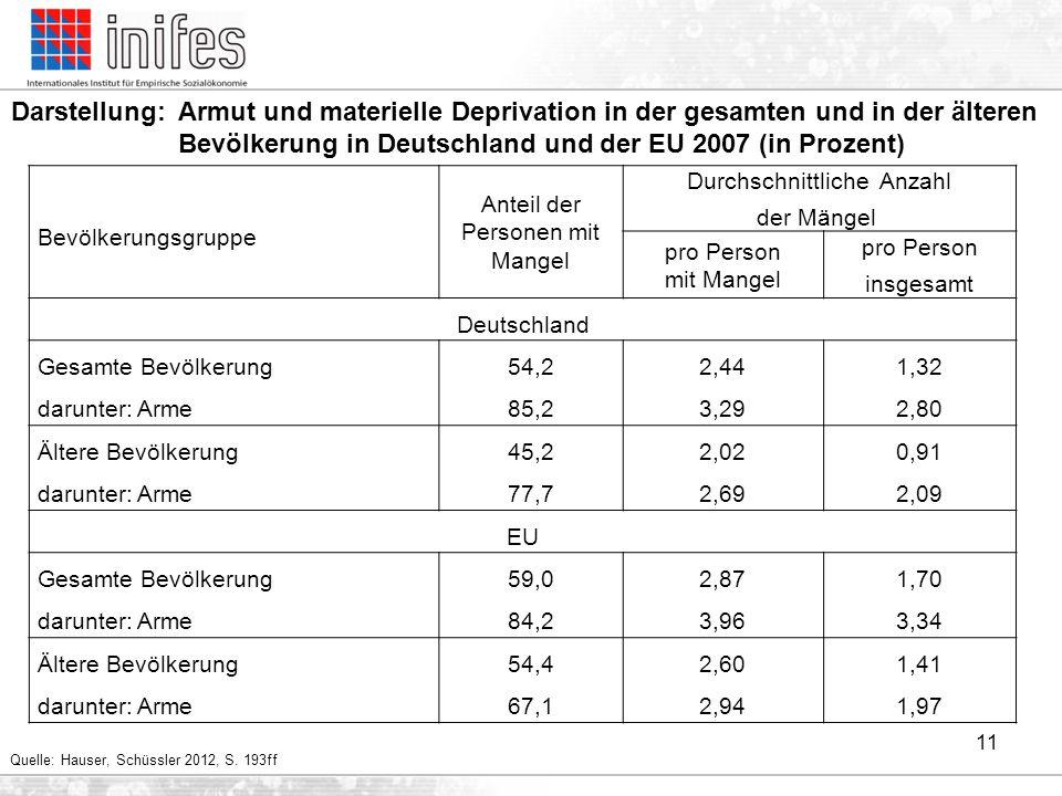 Darstellung: Armut und materielle Deprivation in der gesamten und in der älteren Bevölkerung in Deutschland und der EU 2007 (in Prozent)