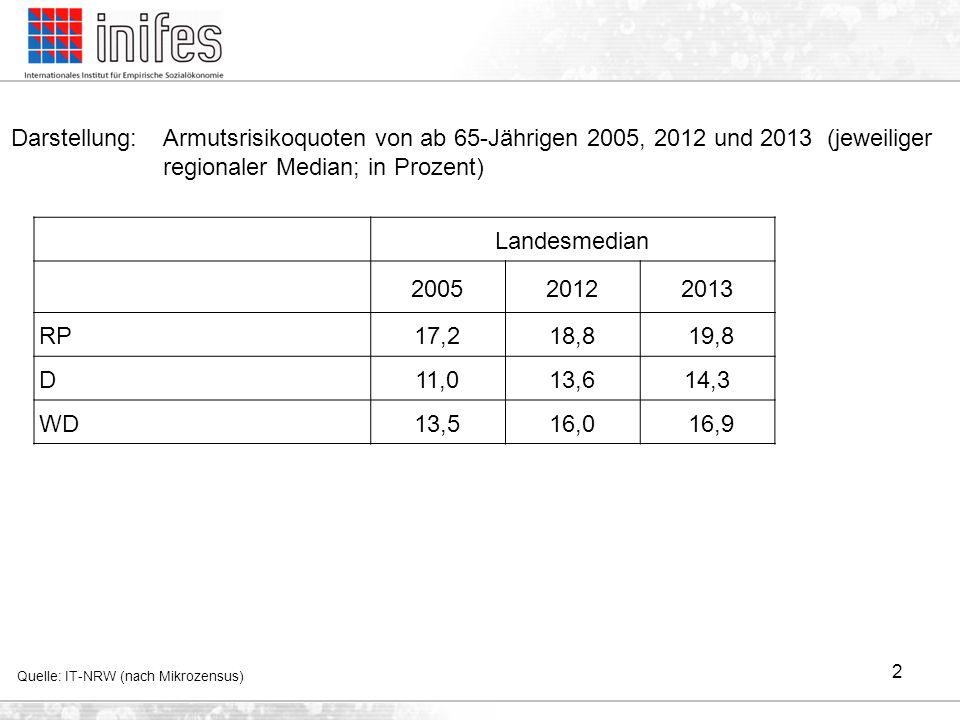 Darstellung: Armutsrisikoquoten von ab 65-Jährigen 2005, 2012 und 2013 (jeweiliger regionaler Median; in Prozent)