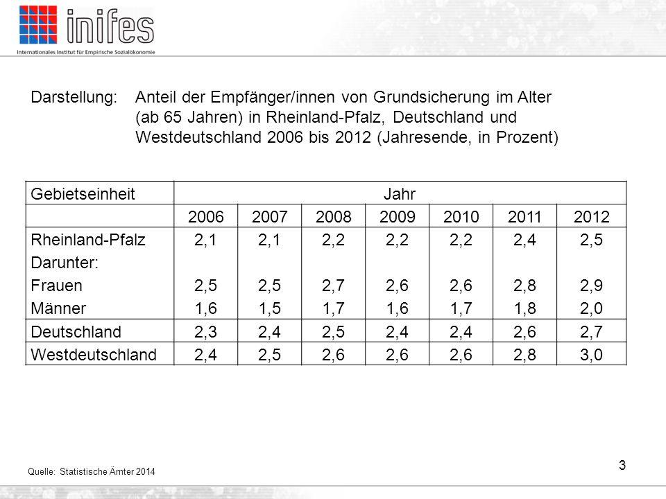 Rheinland-Pfalz Darunter: Frauen Männer 2,1 2,5 1,6 2,1 2,5 1,5