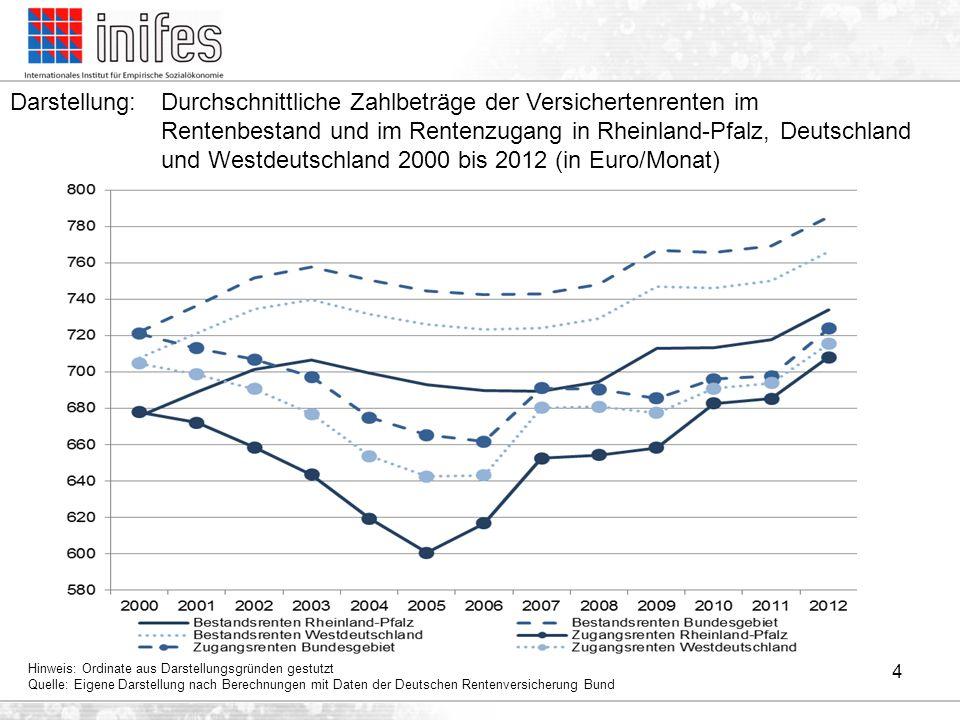 Darstellung: Durchschnittliche Zahlbeträge der Versichertenrenten im Rentenbestand und im Rentenzugang in Rheinland-Pfalz, Deutschland und Westdeutschland 2000 bis 2012 (in Euro/Monat)