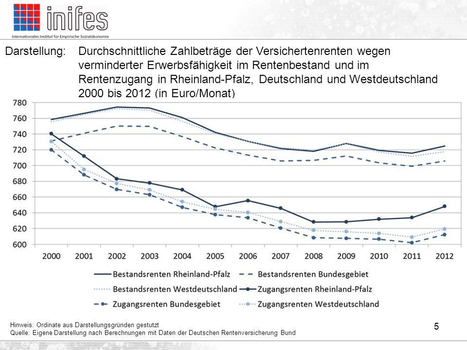 Darstellung: Durchschnittliche Zahlbeträge der Versichertenrenten wegen verminderter Erwerbsfähigkeit im Rentenbestand und im Rentenzugang in Rheinland-Pfalz, Deutschland und Westdeutschland 2000 bis 2012 (in Euro/Monat)