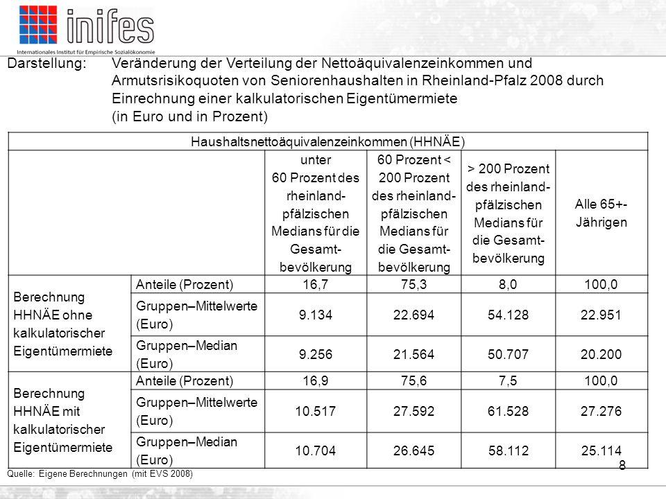 Haushaltsnettoäquivalenzeinkommen (HHNÄE)