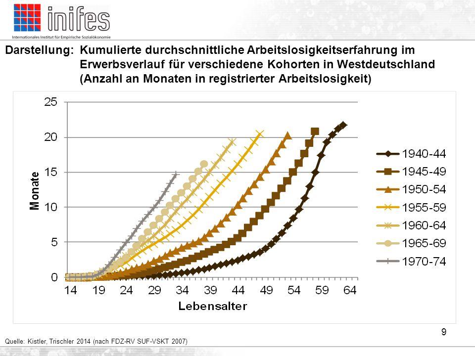 Darstellung: Kumulierte durchschnittliche Arbeitslosigkeitserfahrung im Erwerbsverlauf für verschiedene Kohorten in Westdeutschland (Anzahl an Monaten in registrierter Arbeitslosigkeit)