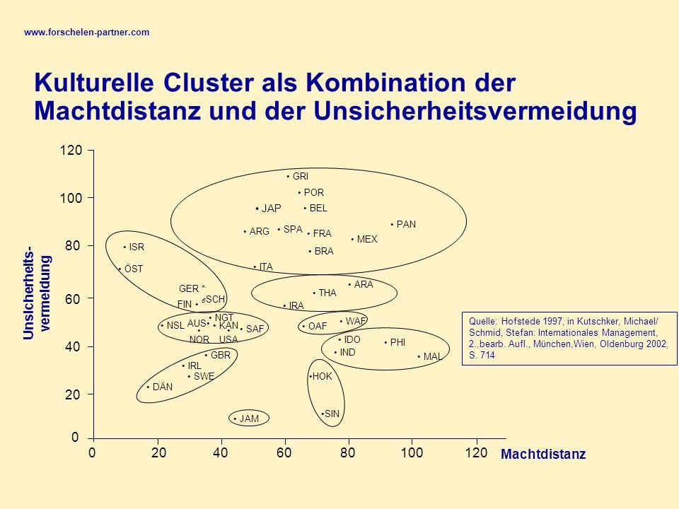www.forschelen-partner.com Kulturelle Cluster als Kombination der Machtdistanz und der Unsicherheitsvermeidung.