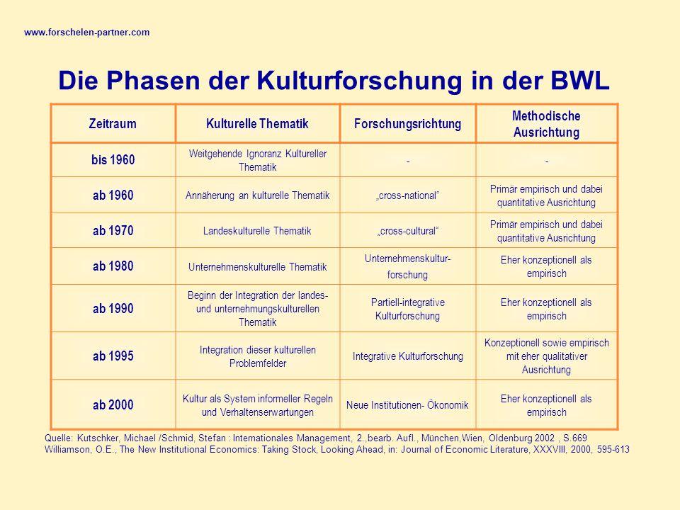 Die Phasen der Kulturforschung in der BWL