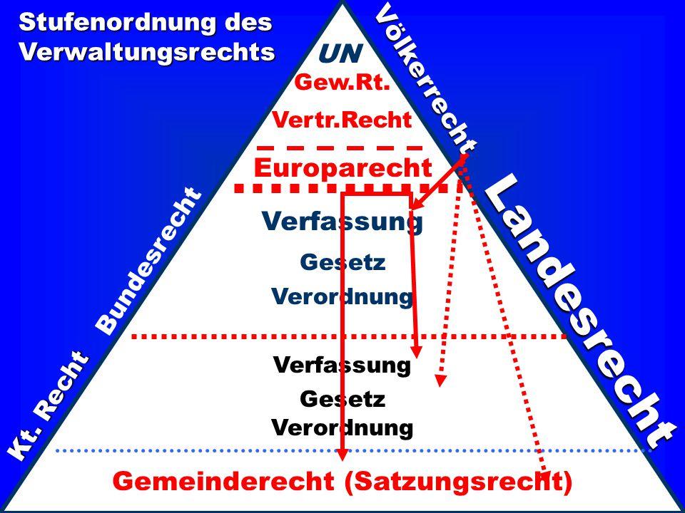 Gemeinderecht (Satzungsrecht)