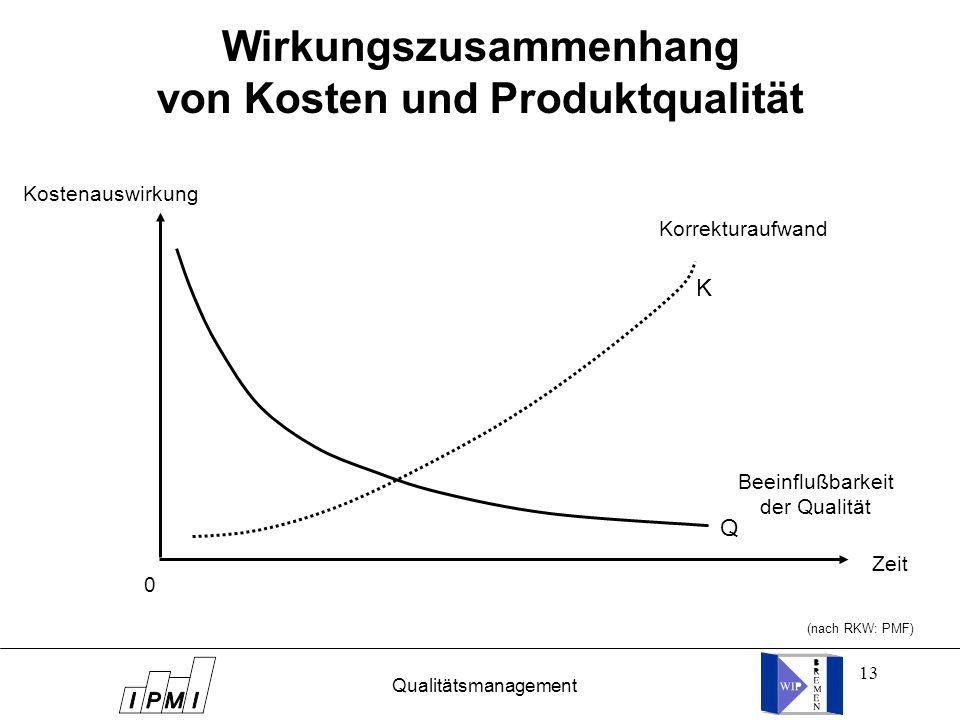 Wirkungszusammenhang von Kosten und Produktqualität