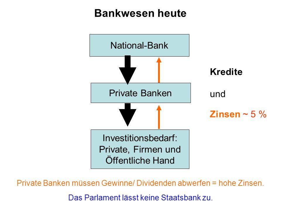 Bankwesen heute National-Bank Kredite Private Banken und Zinsen ~ 5 %
