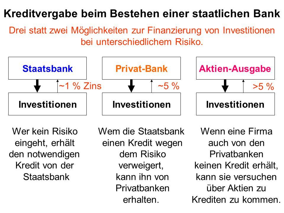 Kreditvergabe beim Bestehen einer staatlichen Bank