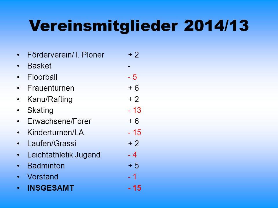 Vereinsmitglieder 2014/13 Förderverein/ I. Ploner + 2 Basket -