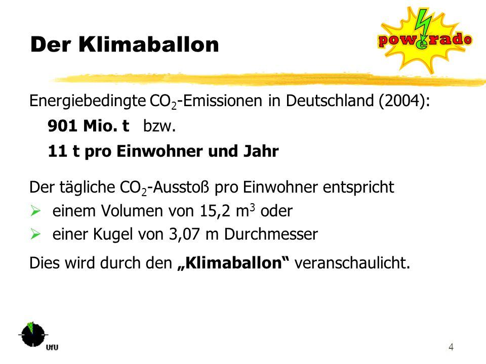 Der Klimaballon Energiebedingte CO2-Emissionen in Deutschland (2004): 901 Mio. t bzw. 11 t pro Einwohner und Jahr.