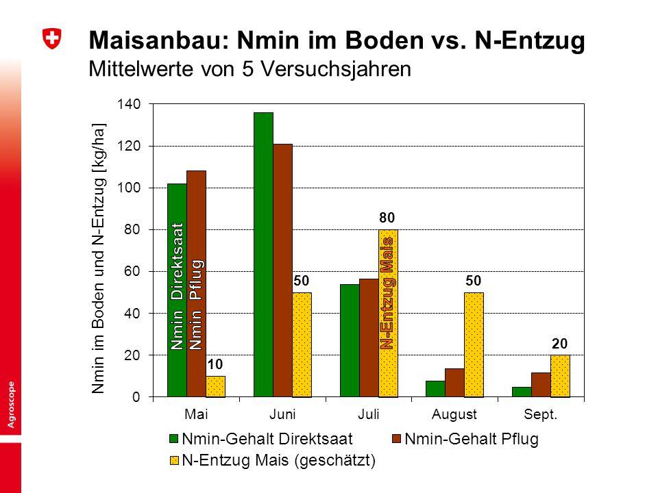 Maisanbau: Nmin im Boden vs. N-Entzug Mittelwerte von 5 Versuchsjahren