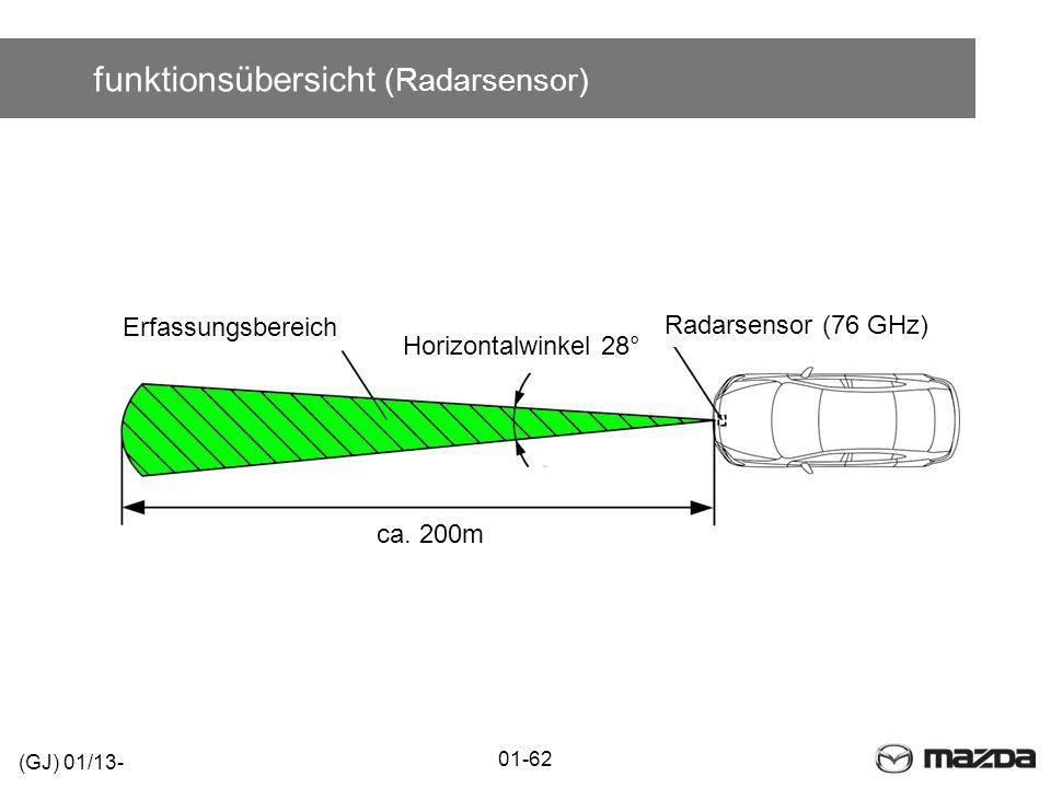 funktionsübersicht (Radarsensor)