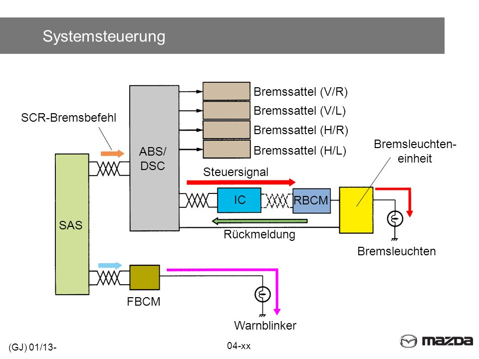Systemsteuerung Bremssattel (V/R) Bremssattel (V/L) SCR-Bremsbefehl