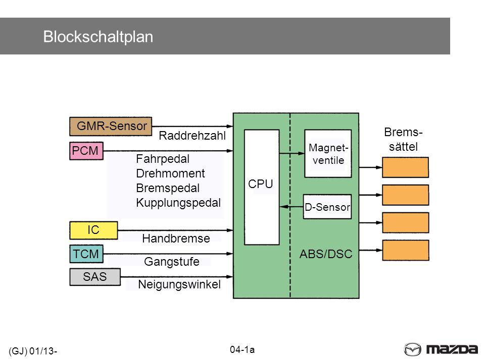 Blockschaltplan GMR-Sensor Brems- sättel Raddrehzahl PCM Fahrpedal