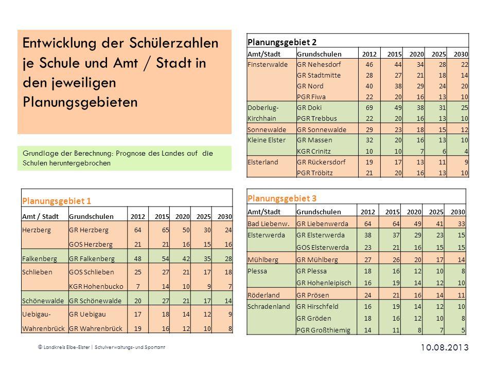Entwicklung der Schülerzahlen je Schule und Amt / Stadt in den jeweiligen Planungsgebieten
