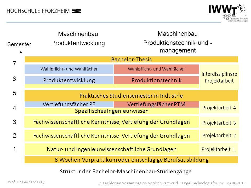 Struktur der Bachelor-Maschinenbau-Studiengänge