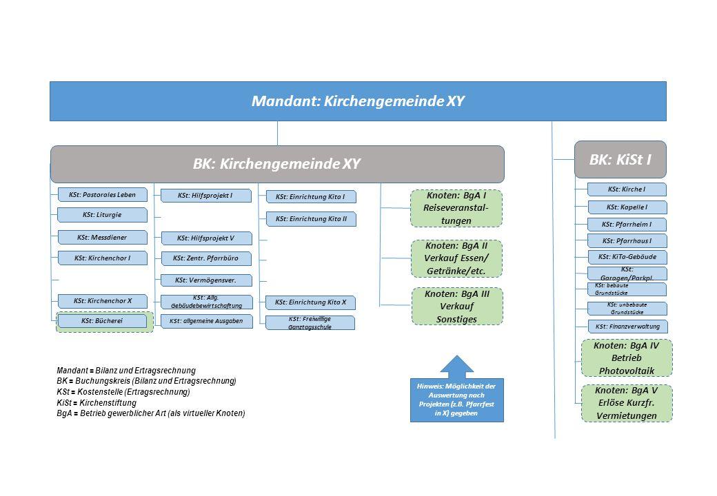 Mandant: Kirchengemeinde XY BK: KiSt I BK: Kirchengemeinde XY
