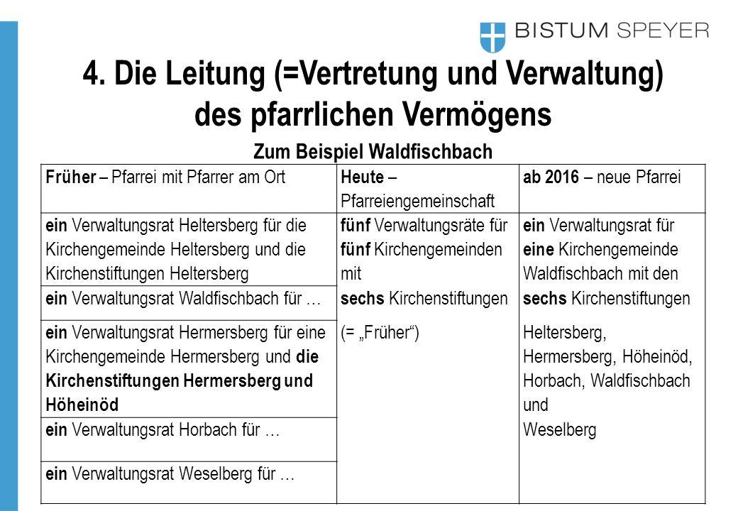 Zum Beispiel Waldfischbach