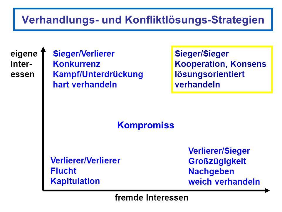 Verhandlungs- und Konfliktlösungs-Strategien