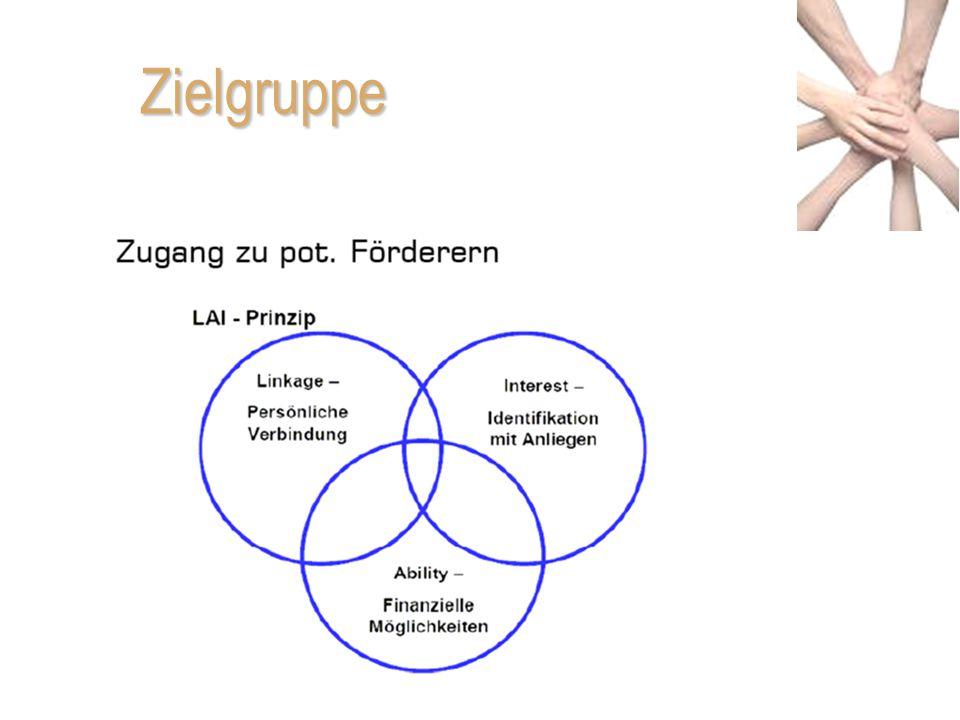 Zielgruppe Grafik betrifft Zielpersonen; je mehr Kreise zutreffen, umso höhere Wahrscheinlichkeit, dass gespendet wird.