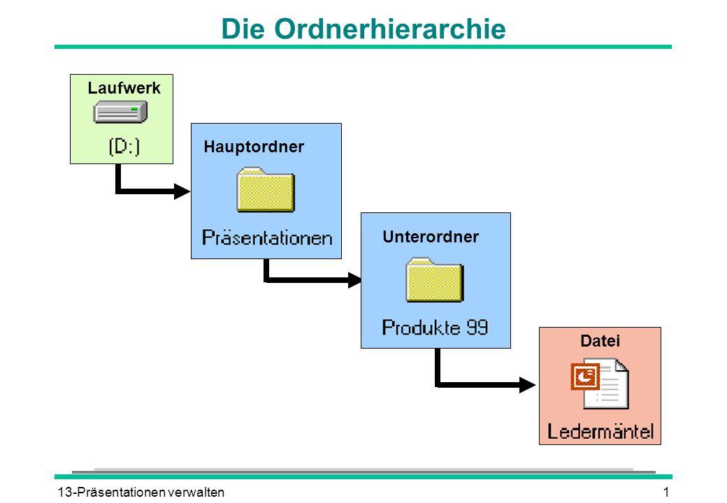 Die Ordnerhierarchie Laufwerk Hauptordner Unterordner Datei