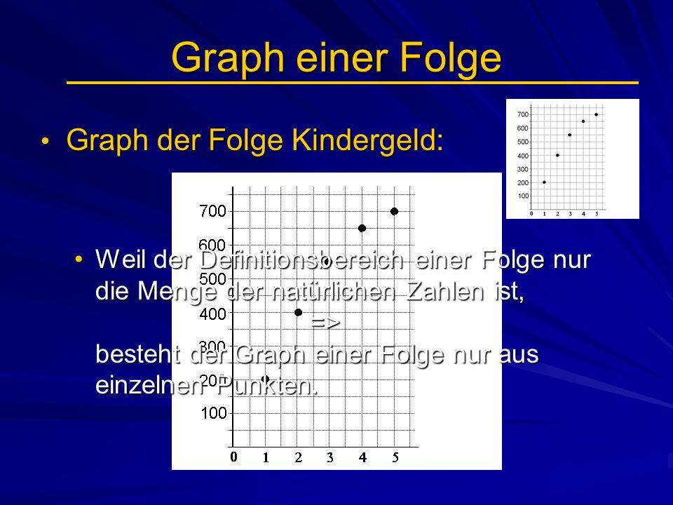 Graph einer Folge Graph der Folge Kindergeld: