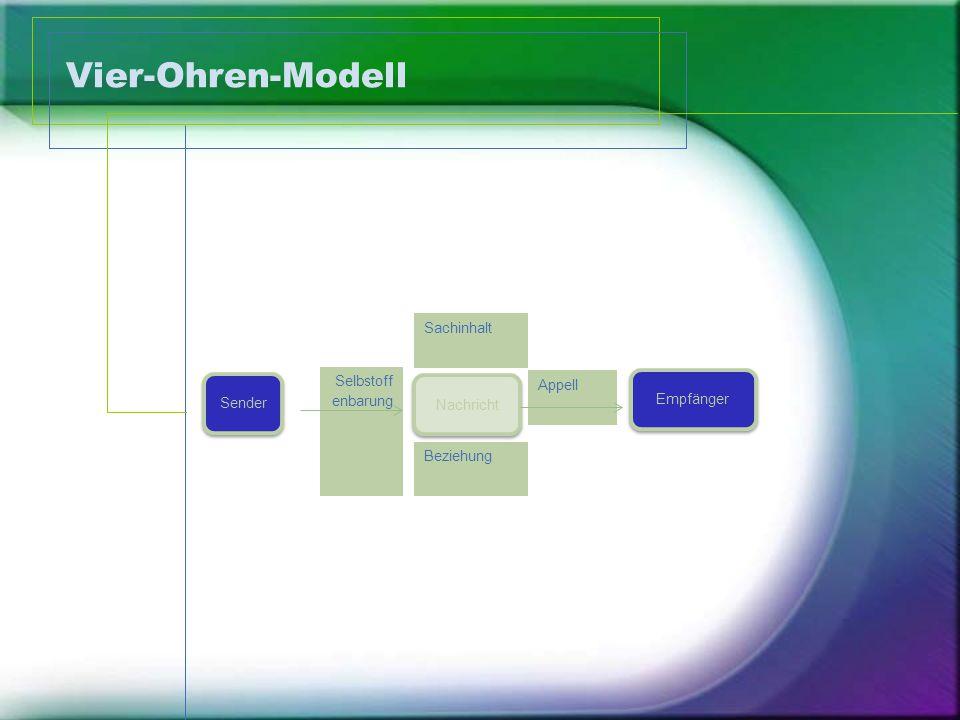 Vier-Ohren-Modell Sachinhalt Selbstoff enbarung Appell Empfänger