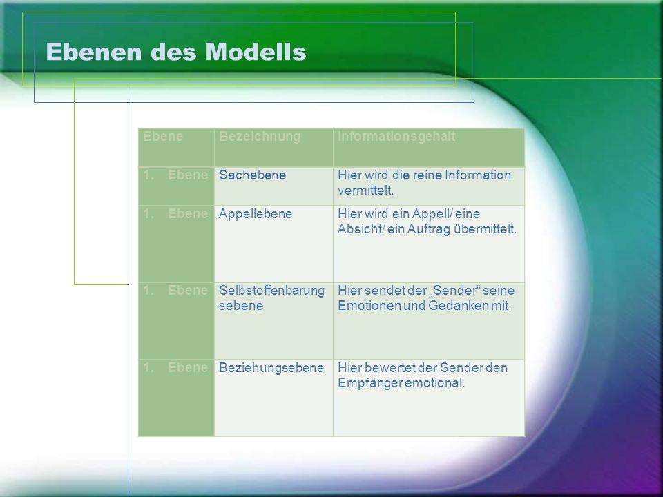 Ebenen des Modells Ebene Bezeichnung Informationsgehalt Sachebene