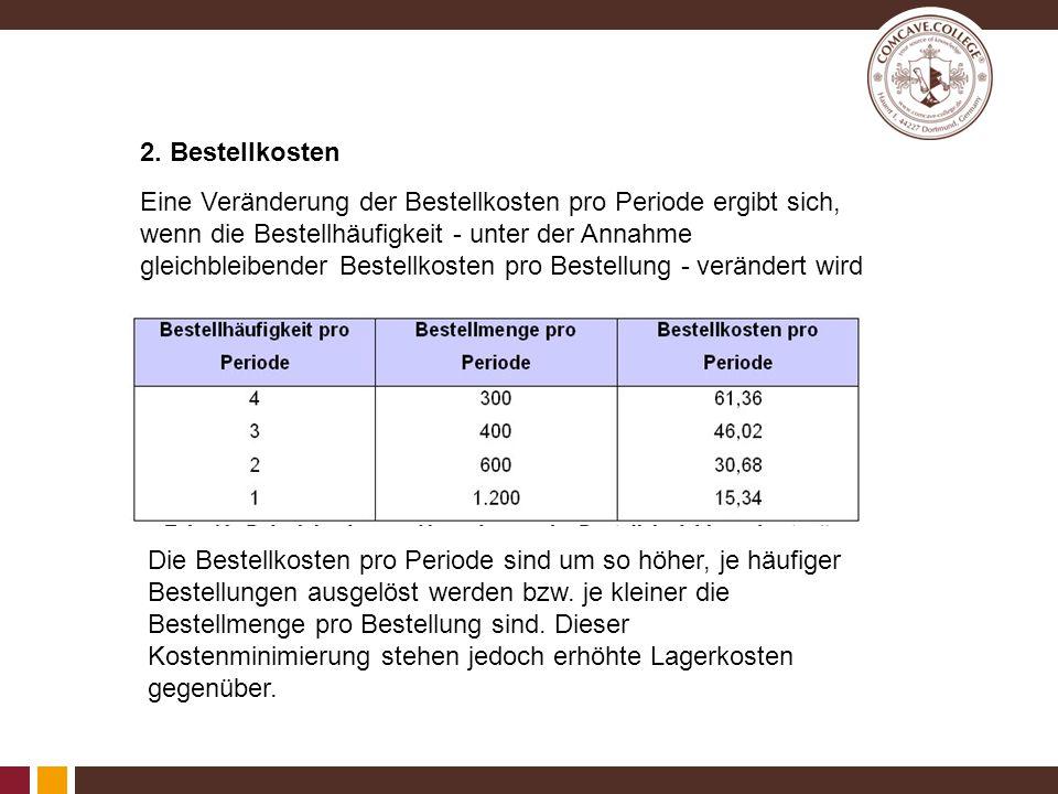 2. Bestellkosten