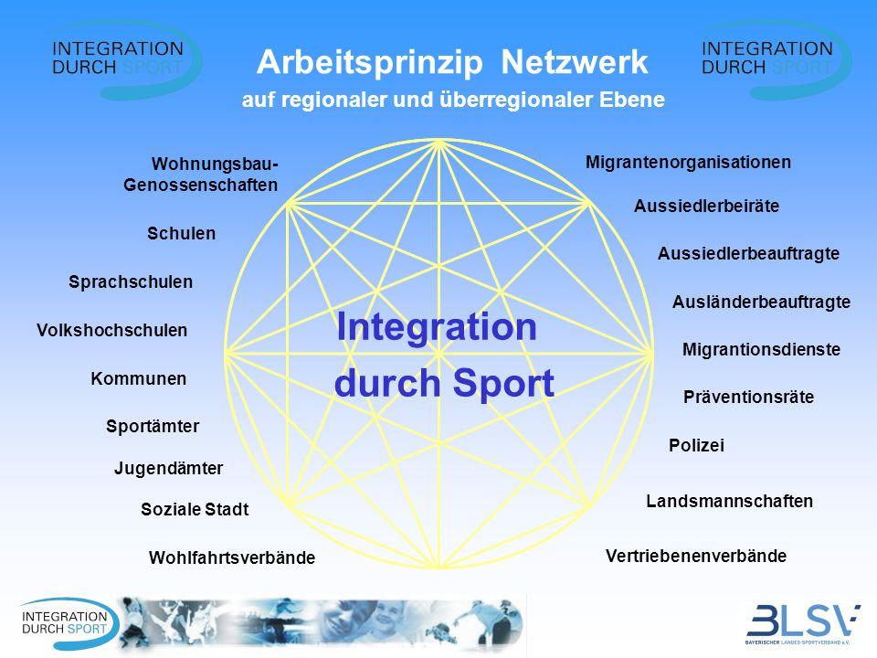 Arbeitsprinzip Netzwerk auf regionaler und überregionaler Ebene