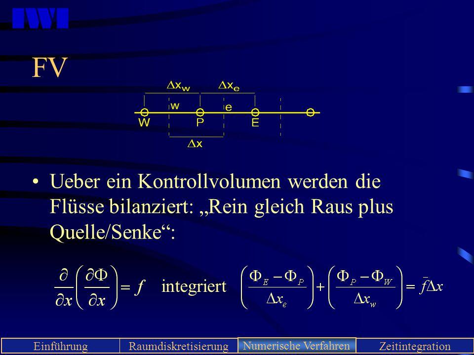 """FV Ueber ein Kontrollvolumen werden die Flüsse bilanziert: """"Rein gleich Raus plus Quelle/Senke : integriert."""