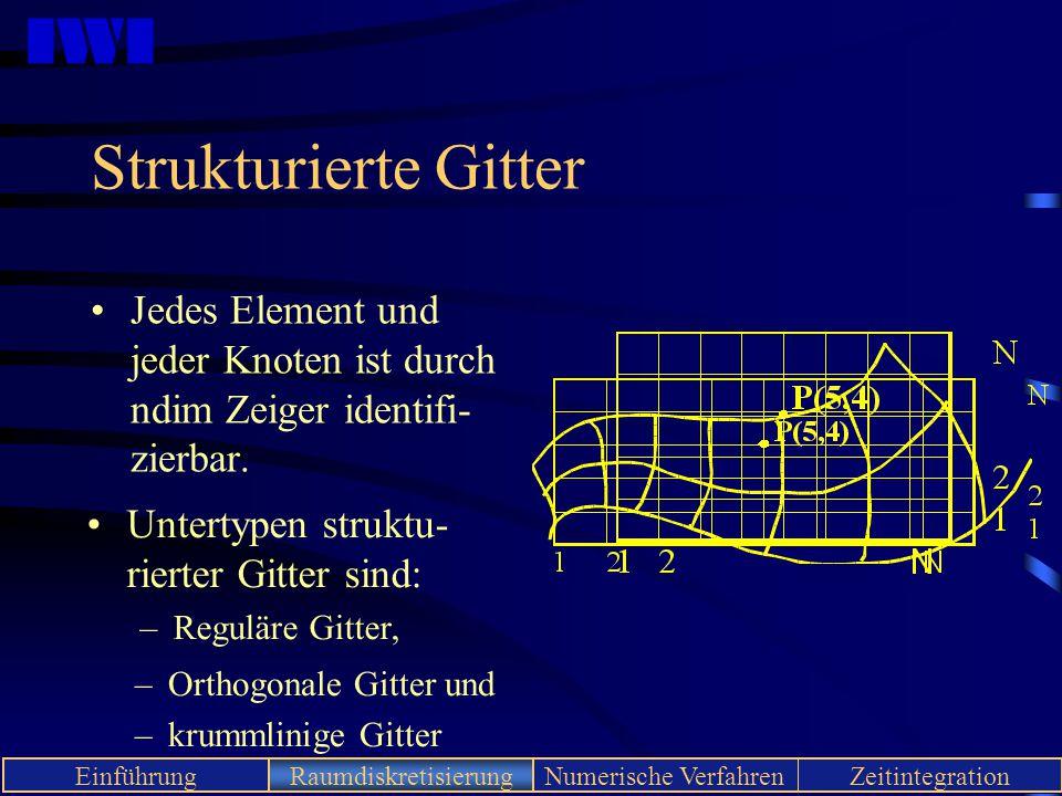 Strukturierte Gitter Jedes Element und jeder Knoten ist durch ndim Zeiger identifi-zierbar. Untertypen struktu-rierter Gitter sind: