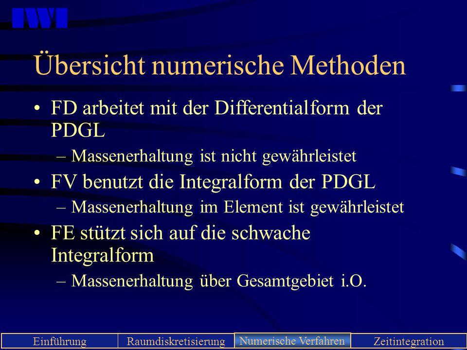 Übersicht numerische Methoden