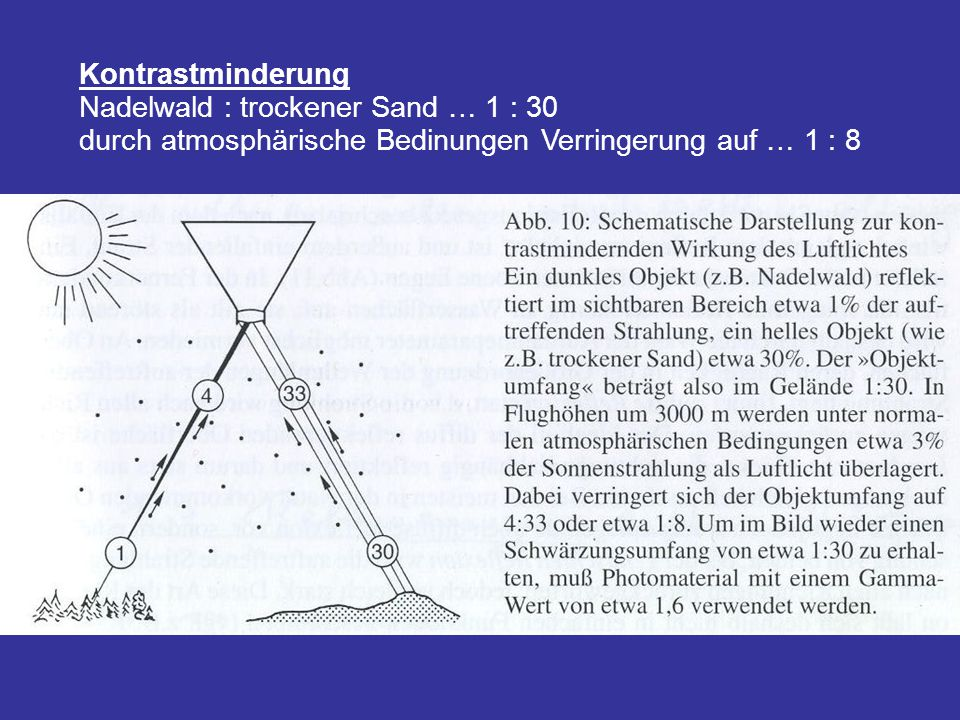 Kontrastminderung Nadelwald : trockener Sand … 1 : 30.